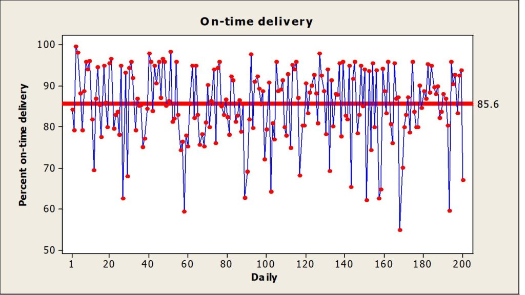 This graph is a depiction of a daily on-time delivery percentages.